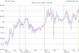 Us Dollar Index Ice Dx Index Chart Quotes Ino Com