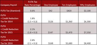 Futa Federal Unemployment Tax Act San Francisco California