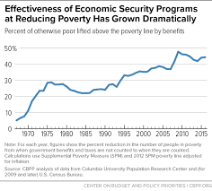 Poverty Line Chart Chart Book Economic Security And Health Insurance Programs