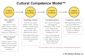 college application topics about cultural competence essay also discover topics titles outlines thesis statements and conclusions for your cultural competency essay the historical and cultural influences that