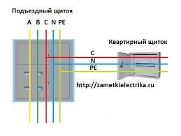 <b>Система заземления</b> TN-C-S   Заметки электрика