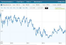Ril Share Price Chart Ril Share Price Reliance Industries Share Price Forecast