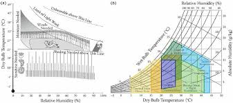 Thermal Comfort Zones A Bioclimatic Chart Olgyay Et Al