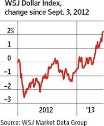 Vital Signs Chart Dollar Rises Against Global Currencies