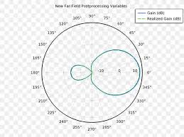Unit Circle Mathematics Radian Png 1000x750px Unit Circle