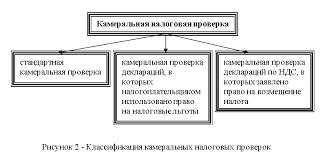 Виды налоговых проверок их сравнительный анализ и классификация Выездные