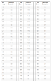 File Estimated Sat Conversion Chart Png Wikipedia