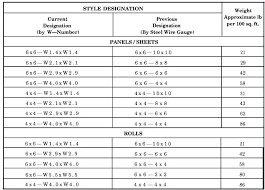 Dowel Bar Size Chart 19 Factual Steel Wire Diameter Size Chart