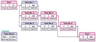 pert charts in microsoft project project management tools pert gantt run charts
