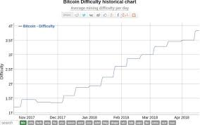 Bitcoin Difficulty Historical Chart Steemit