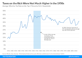 Taxes On The Rich Were Not Much Higher In The 1950s Tax
