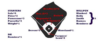 2018 Zips Projections Boston Red Sox Fangraphs Baseball