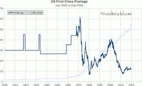 Postal Rate Chart Pdf Us Postage