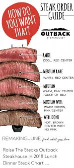 Rare Meat Chart Wdseakodr Howdo Guide You Want That Outback Steakhouse Rake