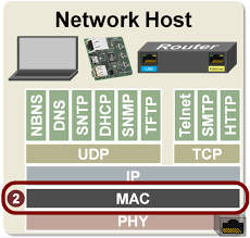 Data Link Layer Tcp Ip Data Link Layer Layer 2 Developer Help