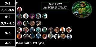 My Personal Scrubby Rash Matchup Chart Rash Killer