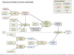 Rock Flow Chart Figure 2 From Rock Xml Towards A Library Of Rock Physics