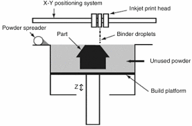 Print Binder Additive Manufacturing 101 1 What Is Binder Jetting