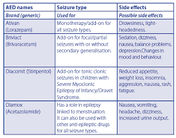 type of drugs types of anti epileptic drugs aeds epilepsy ireland