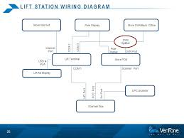 sells an extra item to every shopper ppt 25 lift station wiring diagram