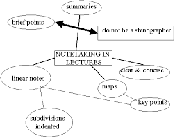 study skills note layouts mind map