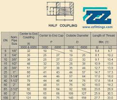 Npt Coupling Size Chart Threaded Half Coupling Full Coupling Forged Threaded