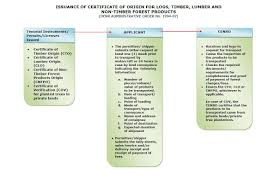 Letter Of Origin Certificate Of Origin For Logs Timber Lumber And Non Timber Forest