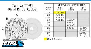 Rc Spur And Pinion Gear Chart Super Truck Speed Tuned Gear Set Etrl
