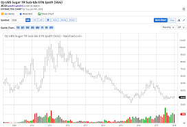 Sugar Commodity Price Chart Sugar Follows Oil But Stalls At A Double Top Ipath