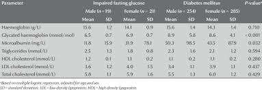 between subjects with diabetes mellitus
