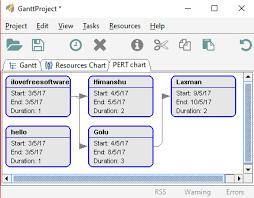 3 Free Pert Chart Software