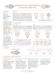 Select a language international phonetic alphabet western languages diacritics albanian amharic arabic arabic (latin) armenian armenian (western) azerbaijani bashkir baybayin bengali berber (latin) berber (tifinagh). Doctor S Cot Gallifreyan A Fan Made Writing System Mightymega