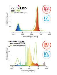 traditional hps grow lights vs led