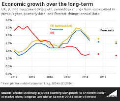Is Uk Economic Growth Higher Than In Europe Full Fact