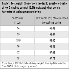 Making Sense Of Corn Test Weight And Drydown Rates