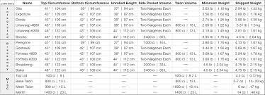 Backpacking Weight Chart Seek Outside Hunting Packs