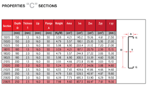 Z Purlin Weight Chart Ralco Steels Private Limited