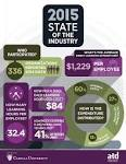state of the industry report