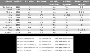Auto Insurance Company Comparison Chart Punctual Auto Insurance Comparison Chart Term Insurance