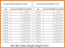 Average Weight Chart Female Age And Weight Chart For Female In Kg