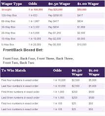 Ohio Pick 5 Midday Prizes And Odds Chart
