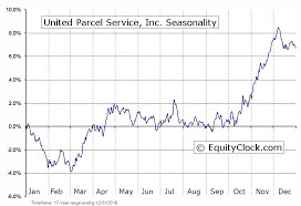 Ups Stock Quote Beauteous Ups Stock Quote