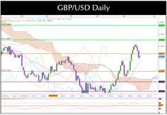 Gbp Usd Live Chart Investing 171 Best Forex Trading Signals Images Forex Trading