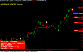Mcx Charts With Technical Indicators Usdinr Mcx Futures Hourly Trend Update