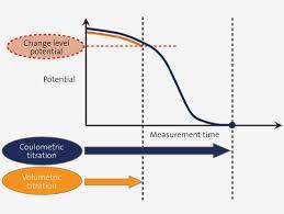 Moisture Content Measuring Priciple Of Karl Fischer Moisture Titrators