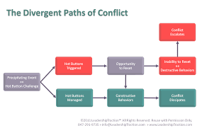 essay on conflict interpersonal conflict refers to a scenario  conflict management essays how to navigate conflict as a higher education leader essay team building for