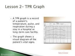 Temperature Pulse Respiration Chart Template You Will Love Temperature Pulse Respiration Chart Template