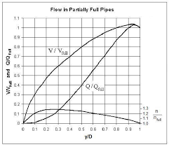 Gravity Pipe Flow Chart Partially Full Pipe Flow Calculator With Excel Spreadsheets