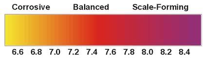 Ph Balance Testing Pool School By Poolplaza Pool Supplies