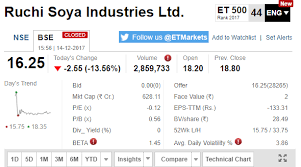 Sensex After Hours Vix At 10 Month High Ruchi Soya Tanks